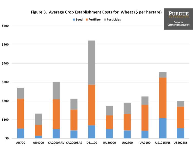Figure 3. Average Crop Establishment Costs for Wheat ($ per hectare)