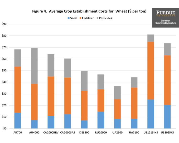 Figure 4. Average Crop Establishment Costs for Wheat ($ per ton)