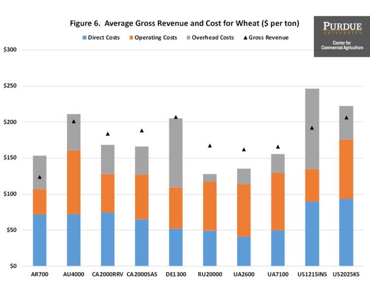 Figure 6. Average Gross Revenue and Cost for Wheat ($ per ton)