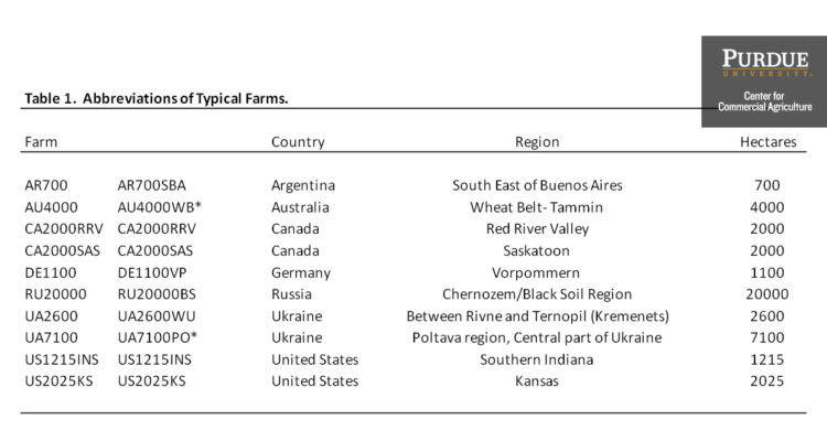 Table 1. Abbreviations of Typical Farms.