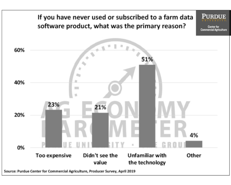 If you have never used or subscribed to a farm data software product, what was the primary reason?
