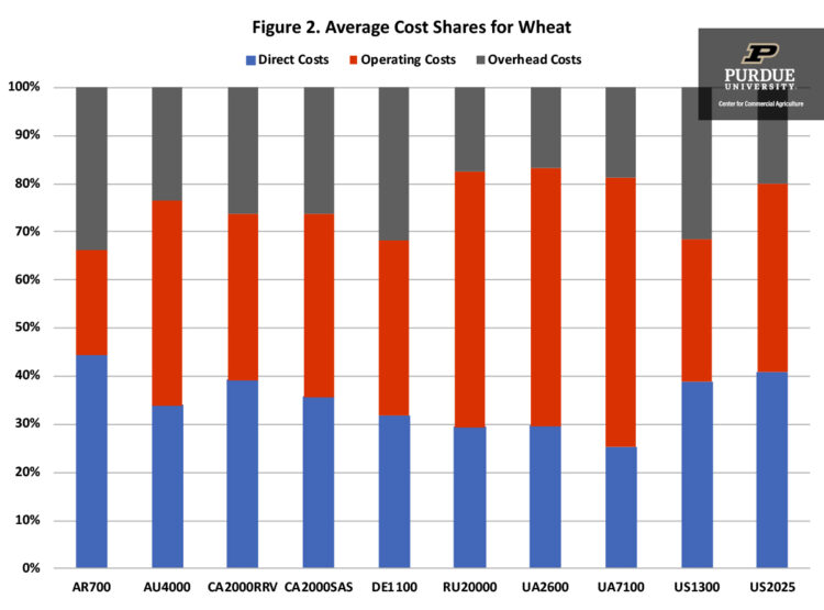 Figure 2. Average Cost Shares for Wheat