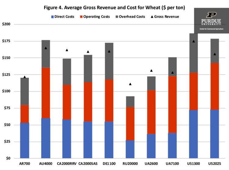 Figure 4. Average Gross Revenue and Cost for Wheat ($ per ton)