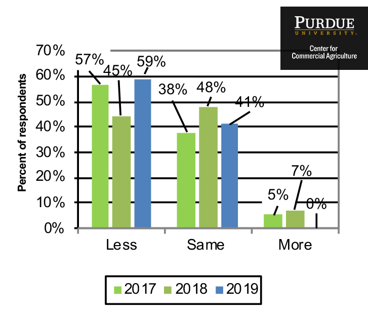Figure 3. Percent of respondents indicating there is less, the same or more farmland on the markets in June 2019 than in June 2018