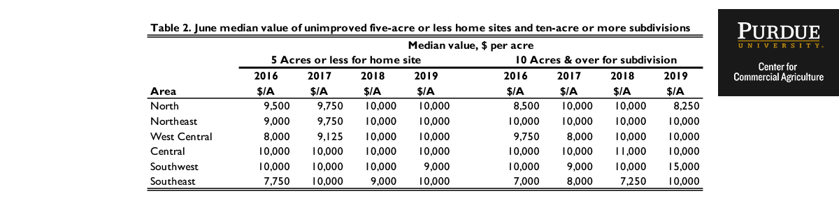 Table 2. June median value of unimproved five-acre or less home sites and ten-acre or more subdivisions