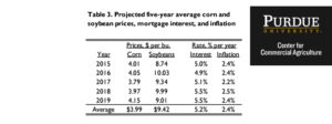 Table 3. Projected five-year average corn and soybean prices, mortgage interest, and inflation.