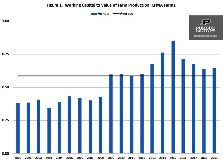 Figure 1. Working Capital to Value of Farm Production, KFMA Farms.