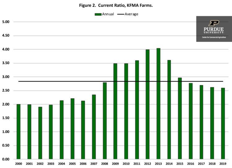 Figure 2. Current Ratio, KFMA Farms.