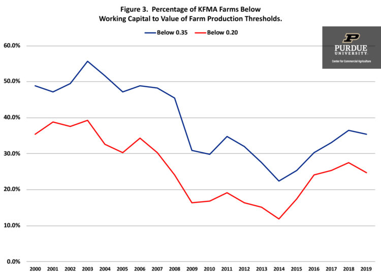 Figure 3. Percentage of KFMA Farms Below Working Capital to Value of Farm Production Thresholds.