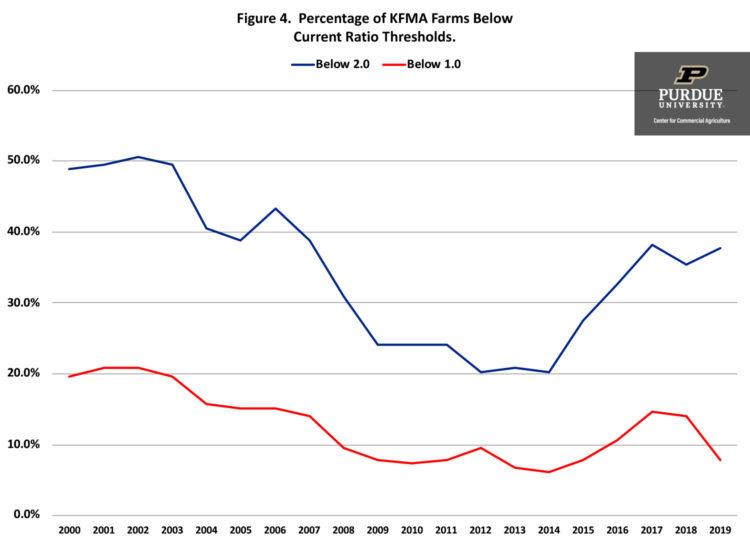 Figure 4. Percentage of KFMA Farms Below Current Ratio Thresholds.