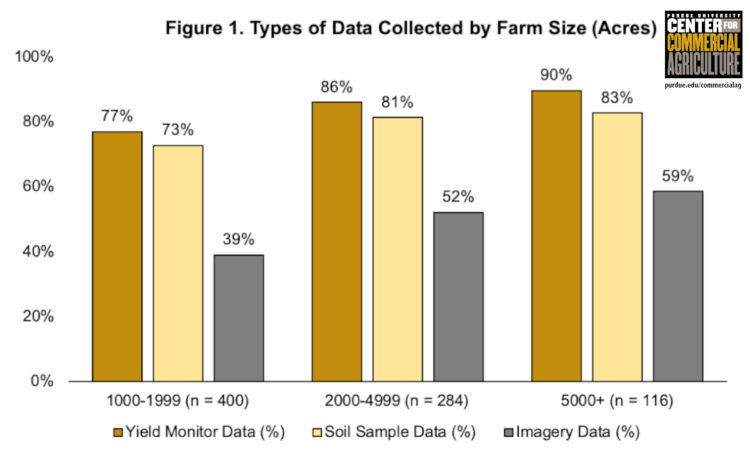 Figure 1. Types of Data Collected by Farm Size (Acres)