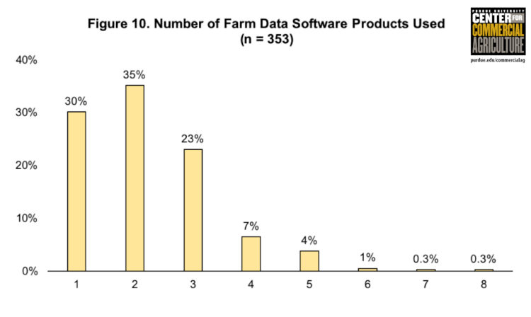 Figure 10. Number of Farm Data Software Products Used (n=353)