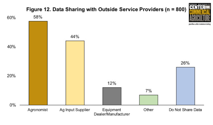 Figure 12. Data Sharing with Outside Service Providers (n=800)
