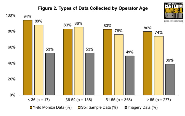 Figure 2. Types of Data Collected by Operator Age
