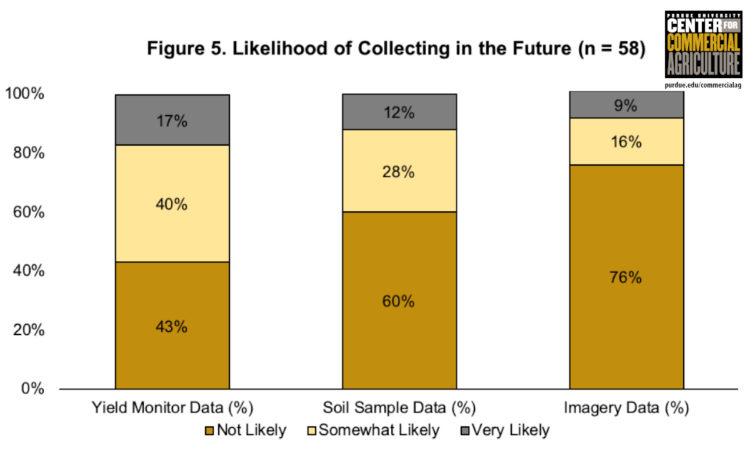 Figure 5. Likelihood of Collecting in the Future (n=58)