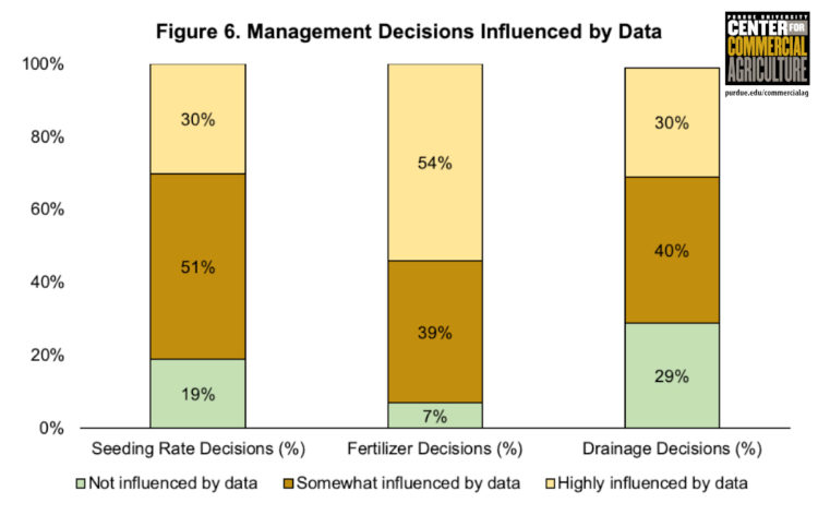 Figure 6. Management Decisions Influenced by Data