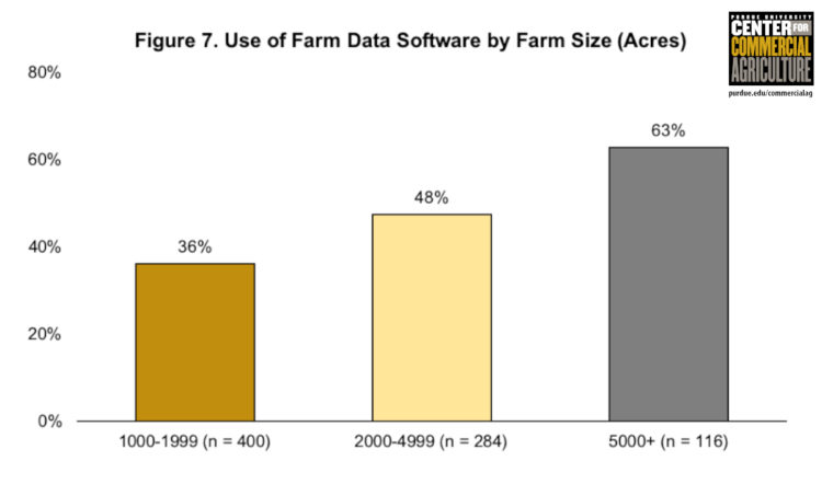 Figure 7. Use of Farm Data Software by Farm Size (Acres)