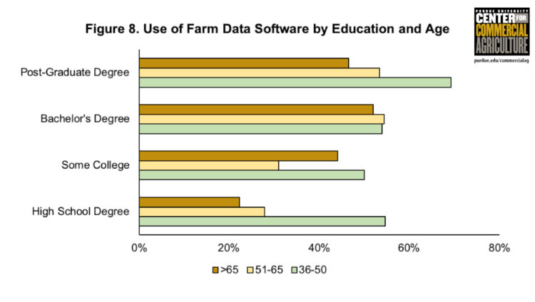 Figure 8. Use of Farm Data Software by Education and Age
