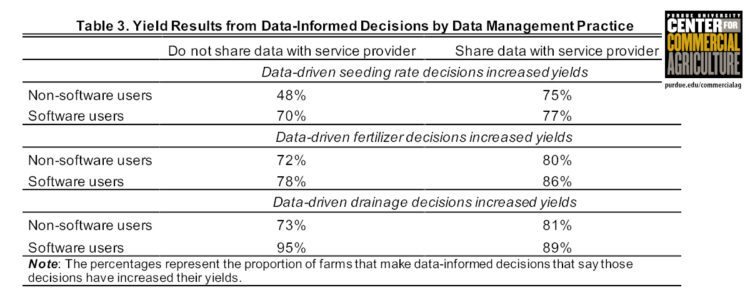 Table 3. Yield Results from Data-Informed Decisions by Data Management Practice