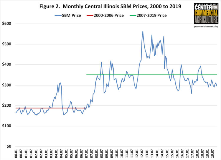 Figure 2. Monthly Central Illinois SBM Prices, 2000 to 2019