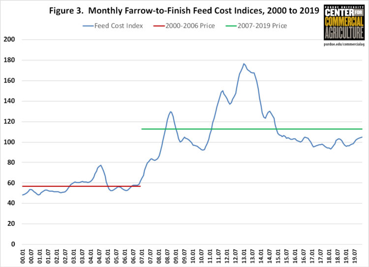 Figure 3. Monthly Farrow-to-Finish Feed Cost Indices, 2000 to 2019
