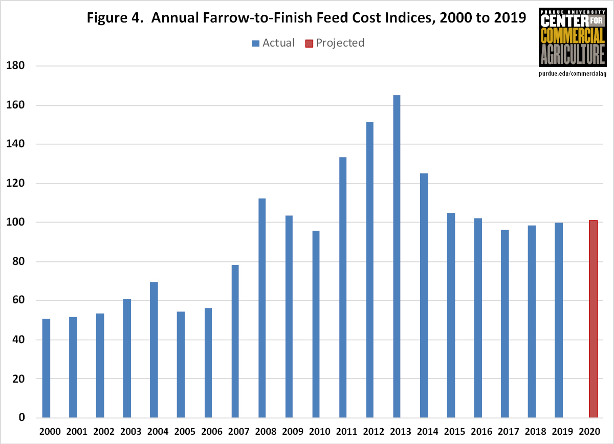 Figure 4. Annual Farrow-to-Finish Feed Cost Indices, 2000 to 2019