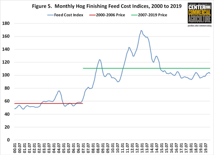 Figure 5. Monthly Hog Finishing Feed Cost Indices, 2000 to 2019