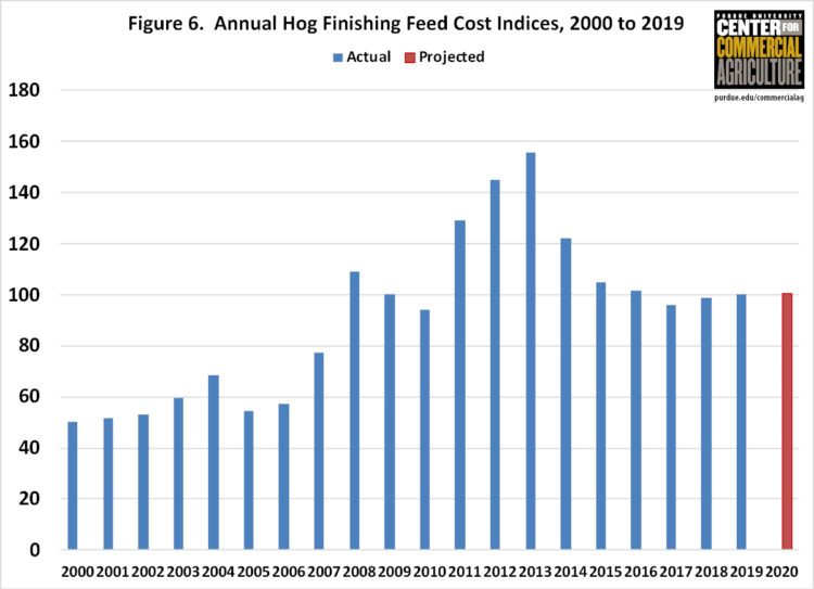 Figure 6. Annual Hog Finishing Feed Cost Indices, 2000 to 2019