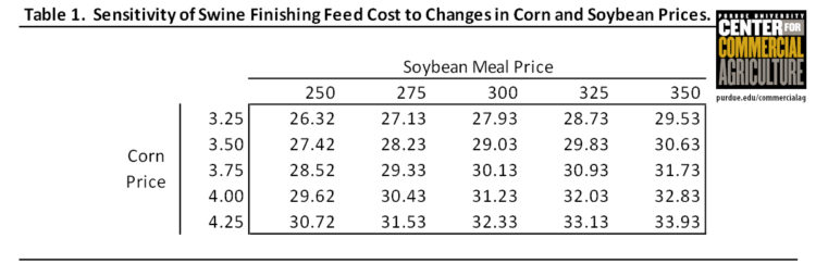 Table 1. Sensitivity of Swine Finishing Feed Cost to Changes in Corn and Soybean Prices
