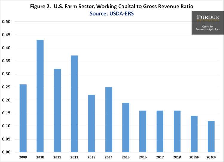 Figure 2. U.S. Farm Sector, Working Capital to Gross Revenue Ratio