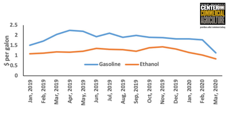 Figure 2. Omaha monthly average unleaded gasoline and ethanol average rack prices, January 2019-March 2020.