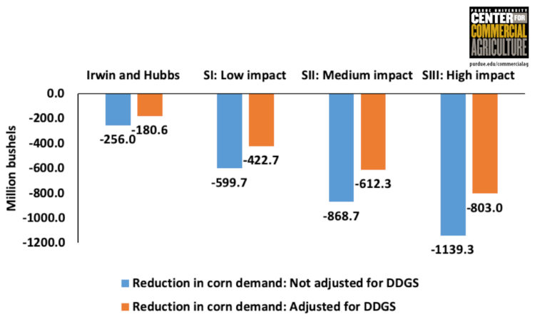Figure 6. Projected impacts of COVID-19 on demand for corn due to reduction in supply of ethanol in 2020 for the examined scenarios.