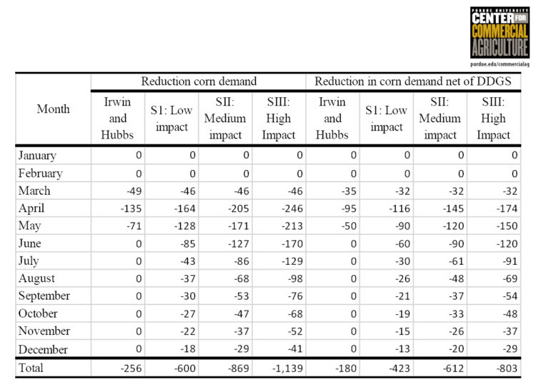 Table 2. Impacts of COVID-19 on demand for corn induced by reduction in demand for corn ethanol: Projected reductions for the examined scenarios (figures are in million bushels).