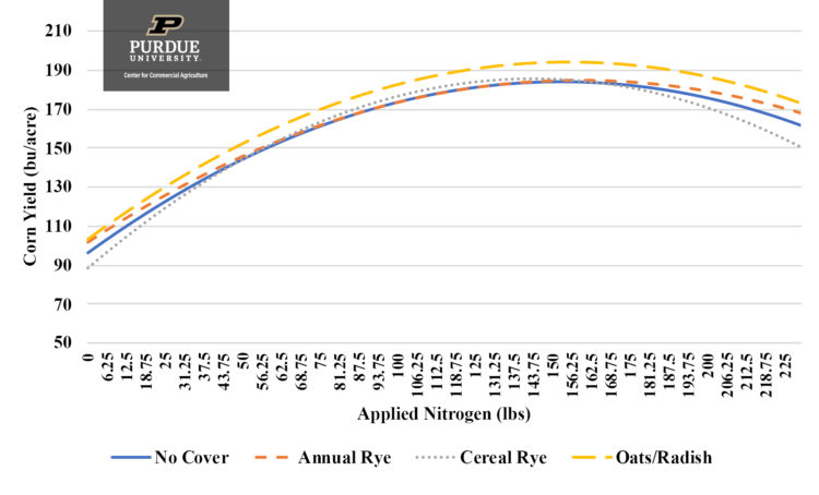 Figure 1. Relationship between Corn Yield and Nitrogen for a Central Indiana Case Farm