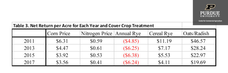 Table 3. Net Return per Acre for Each Year and Cover Crop Treatment