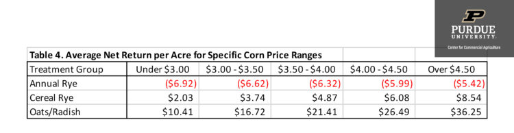 Table 4. Average Net Return per Acre for Specific Corn Price Ranges