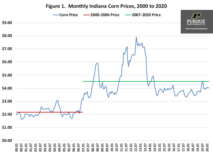 Figure 1. Monthly Indiana Corn Prices, 2000 to 2020