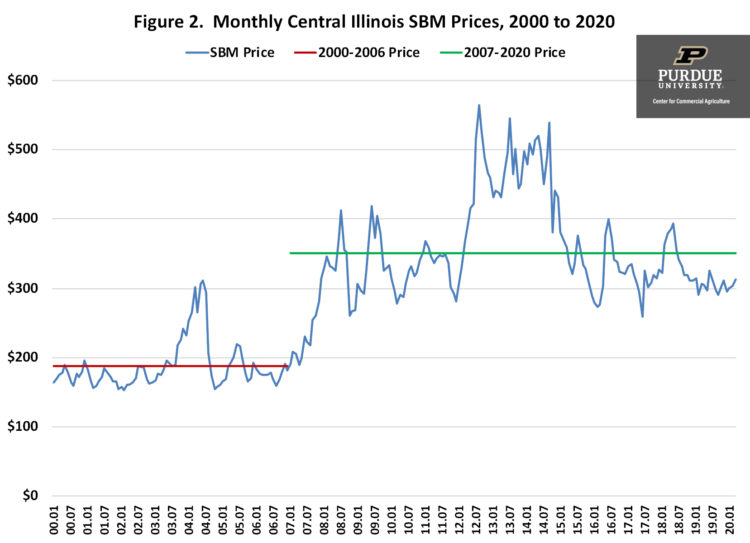 Figure 2. Monthly Central Illinois SBM Prices, 2000 to 2020