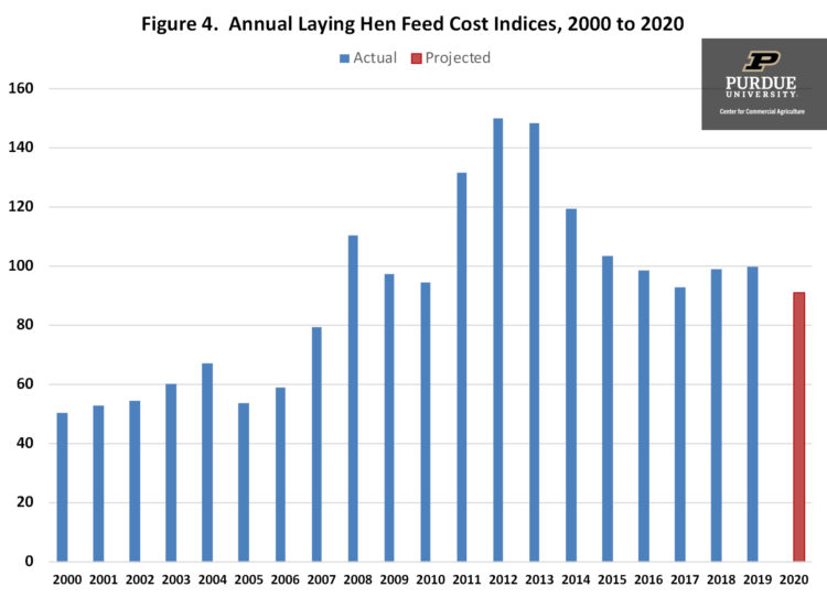 Figure 4. Annual Laying Hen Feed Cost Indices, 2000 to 2020