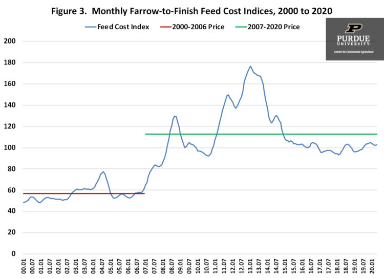 Figure 3. Monthly Farrow-to-Finish Feed Cost Indices, 2000 to 2020