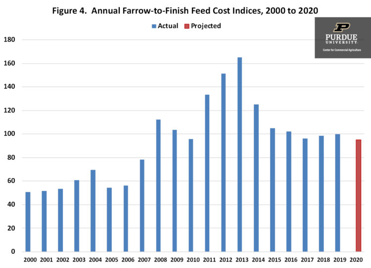 Figure 4. Annual Farrow-to-Finish Feed Cost Indices, 2000 to 2020