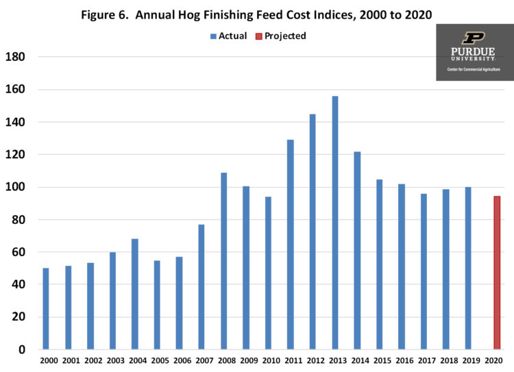 Figure 6. Annual Hog Finishing Feed Cost Indices, 2000 to 2020