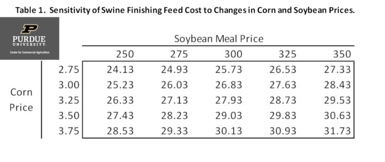 Table 1. Sensitivity of Swine Finishing Feed Cost to Changes in Corn and Soybean Prices.