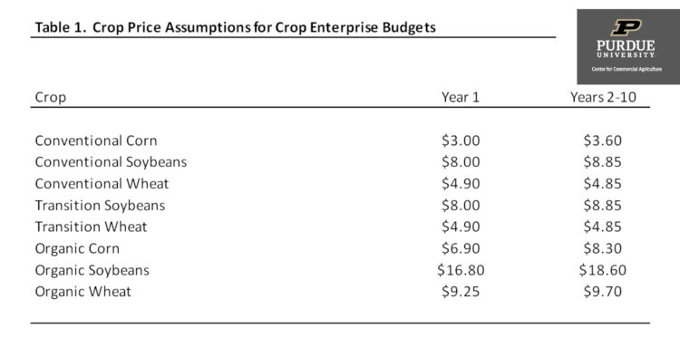 Table 1. Crop Price Assumptions for Crop Enterprise Budgets