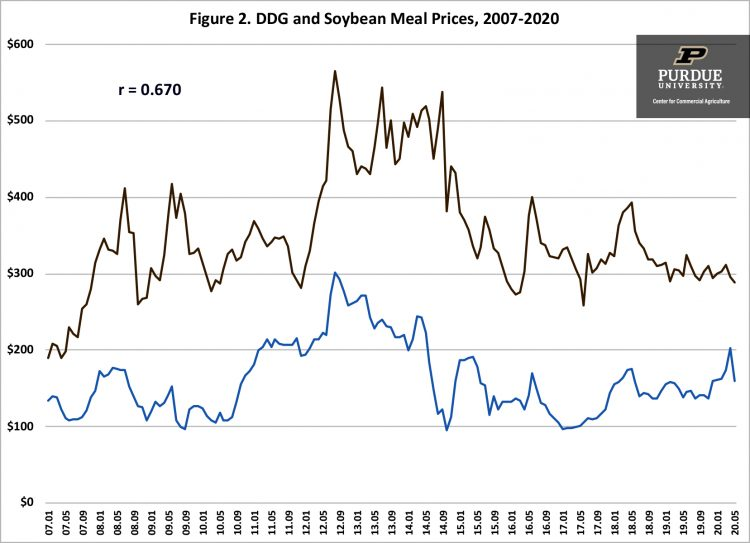 Figure 2. DDG and Soybean Meal Prices, 2007-2020