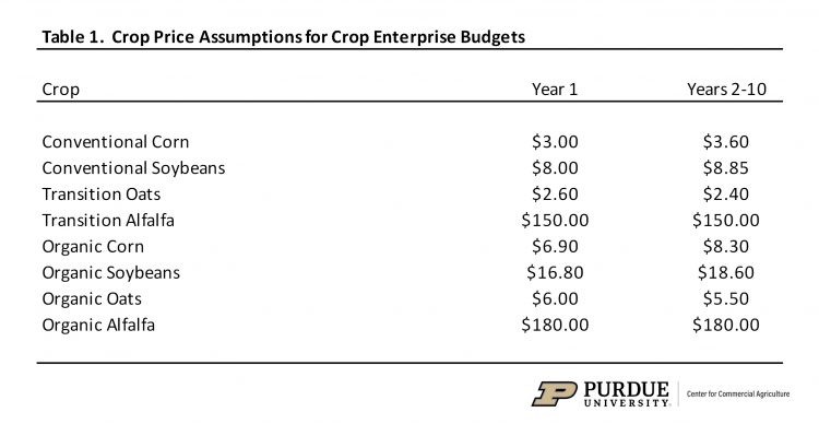 Table 1.  Crop Price Assumptions for Crop Enterprise Budgets