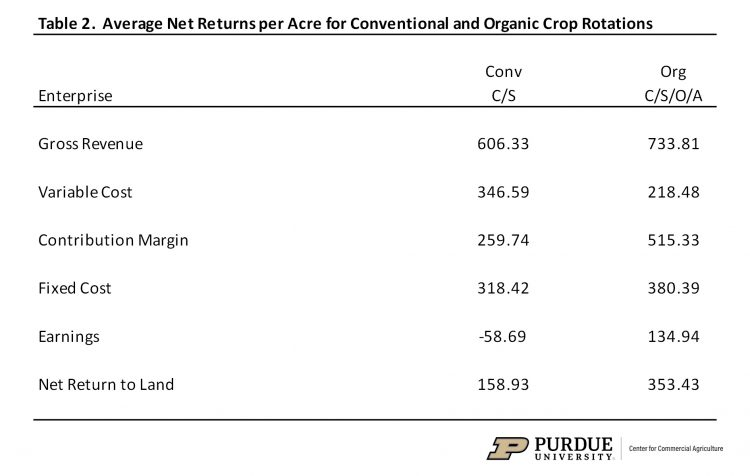 Table 2.  Average Net Returns per Acre for Conventional and Organic Crop Rotations
