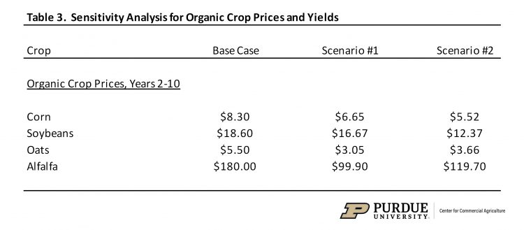 Table 3.  Sensitivity Analysis for Organic Crop Prices and Yields