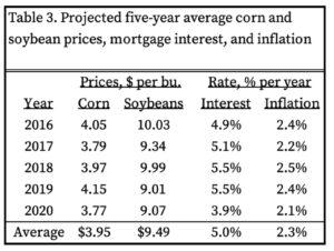 Table 3. Projected five-year average corn and soybean prices, mortgage interest, and inflation