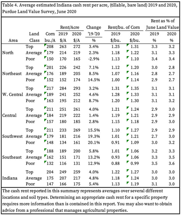 Table 4. Average estimated Indiana cash rent per acre, (tillable, bare land) 2019 and 2020, Purdue Land Value Survey, June 2020
